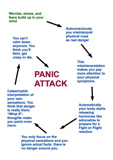Panic-Attack-circle