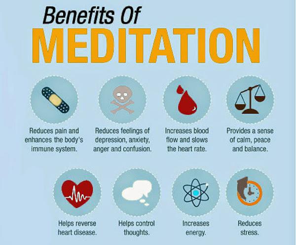 meditation-chart